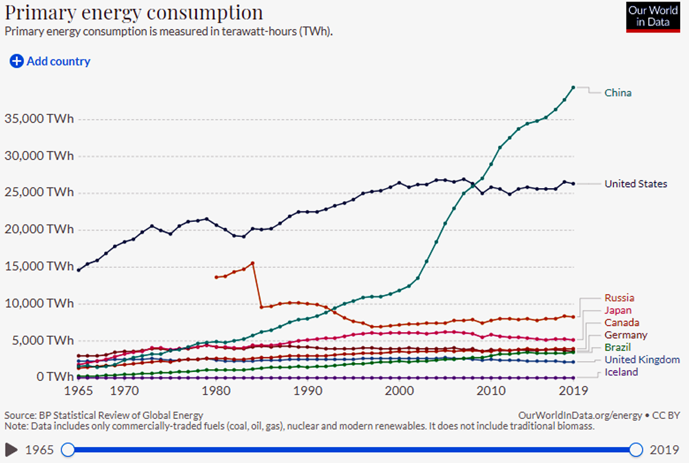 Primary Energy Consumption chart measured in TWh