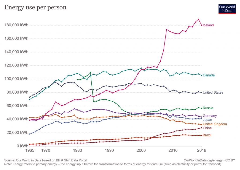 Graph of energy use per serson