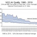 NO2 Air Quality image