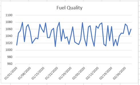 Fuel quality chart